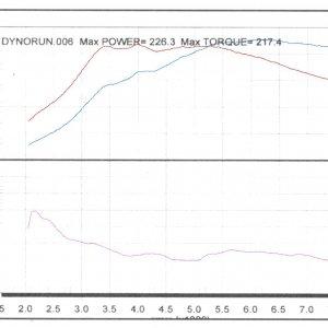 MR2_torque_and_power_scan.jpg