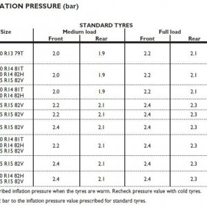 Tyre_Pressures.JPG